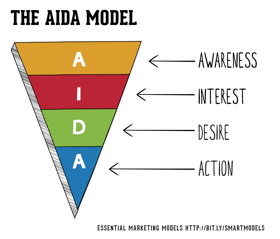 1-aida-and-email-marketing